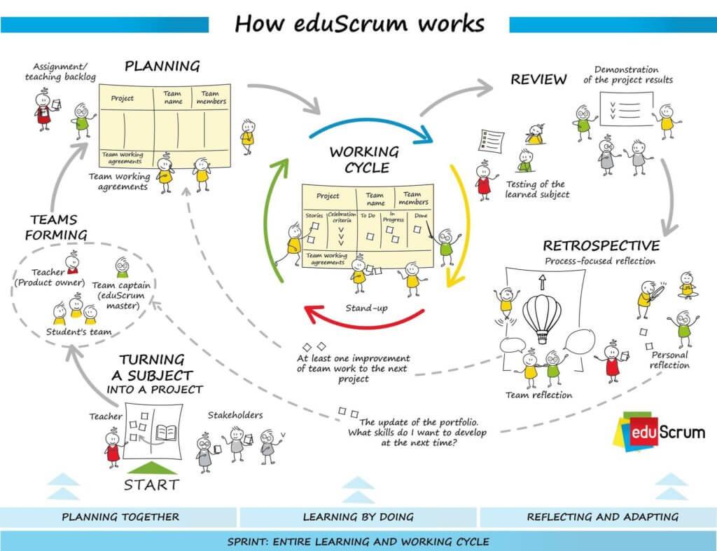 How eduScrum works